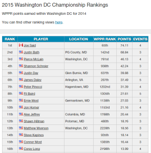 2015 DC Ranking after 1st season
