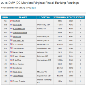 2015 DMV Ranking after 1st season