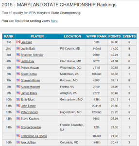 2015 Maryland Ranking after 1st season