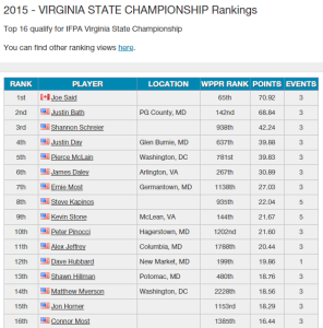 2015 Virginia Ranking after 1st season